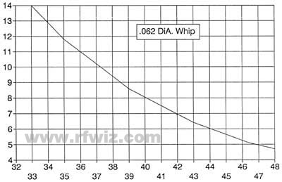 Austin Antenna Austin Spectra Low Band 32 MHz to 48 MHz whip length tuning chart