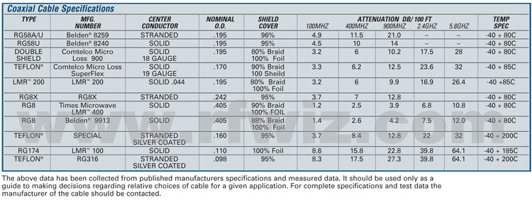 Chart containing physical and technical specifications for all common coaxial cable types