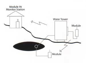 This diagram shows a typical water control system using data radios like the Maxon SD-674D U2